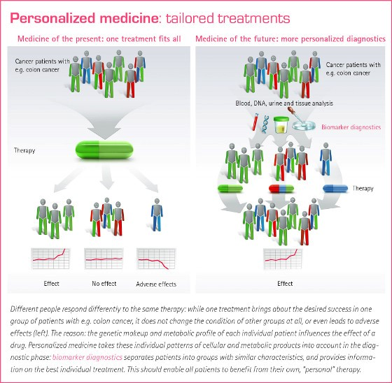 Tailored treatments - Different people respond differently to the same therapy: while one treatment brings about the desired success in one group of patients with e.g. colon cancer, it does not change the condition of other groups at all, or even leads to adverse effects (left). The reason: the genetic makeup and metabolic profile of each individual patient influences the effect of a drug. Personalized medicine takes these individual patterns of cellular and metabolic products into account in the diagnostic phase: biomarker diagnostics separates patients into groups with similar characteristics, and provides information on the best individual treatment. This should enable all patients to benefit from their own, 'personal' therapy.